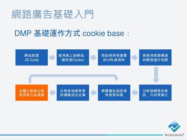 網路廣告基礎入門 DMP 基礎運作方式 cookie base: 網站放置 JS Code 使用者上該網站, 被存放Cookie 取回使用者瀏覽 的URL與資料 對使用者瀏覽過 的網頁進行快照 分析該網頁的資 訊,內容標籤化 將標籤反貼回使 用...