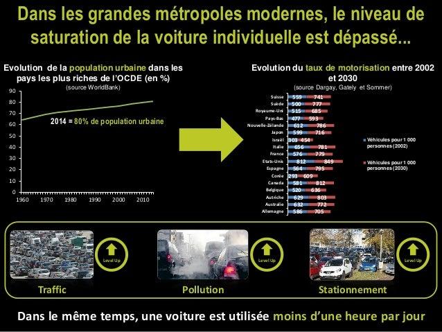 Accélerer l'adoption de la voiture servicielle et transformer l'usage de la voiture dans les grandes métropoles Slide 3