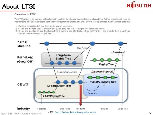 difference between rhel 6 and rhel 7 pdf