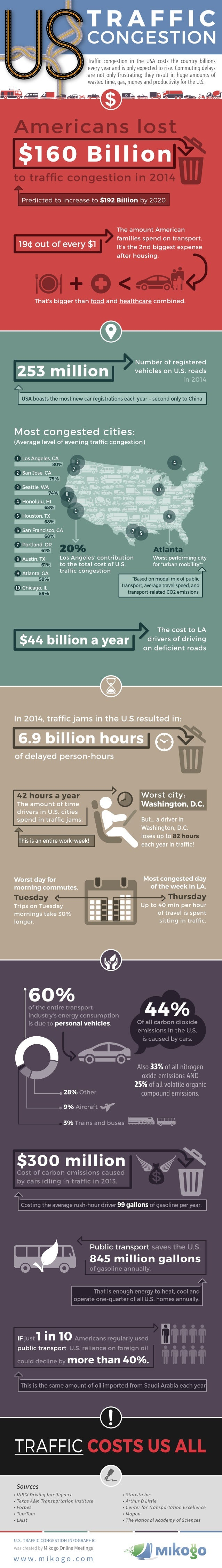 The Annual Cost of U.S. Traffic Congestion – $160 Billion
