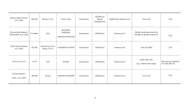 Table A-1 A summary of georeferenced mobile phone datasets