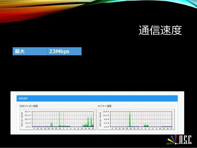 通信速度 最大 23Mbps