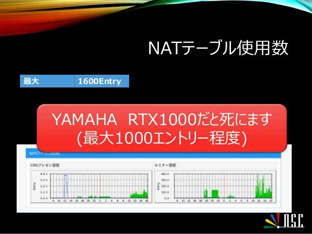 NATテーブル使用数 最大 1600Entry YAMAHA RTX1000だと死にます (最大1000エントリー程度)