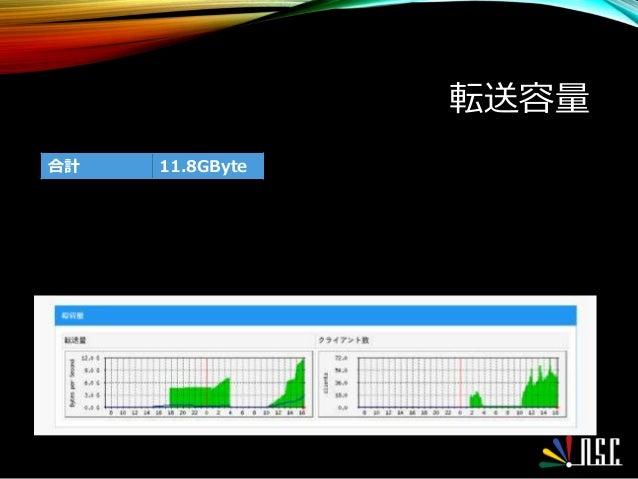転送容量 合計 11.8GByte