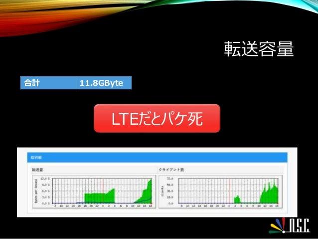 転送容量 合計 11.8GByte LTEだとパケ死
