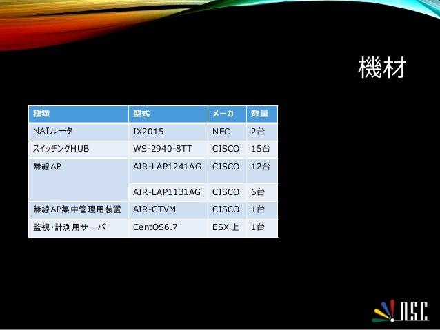 機材 種類 型式 メーカ 数量 NATルータ IX2015 NEC 2台 スイッチングHUB WS-2940-8TT CISCO 15台 無線AP AIR-LAP1241AG CISCO 12台 AIR-LAP1131AG CISCO 6台 無...