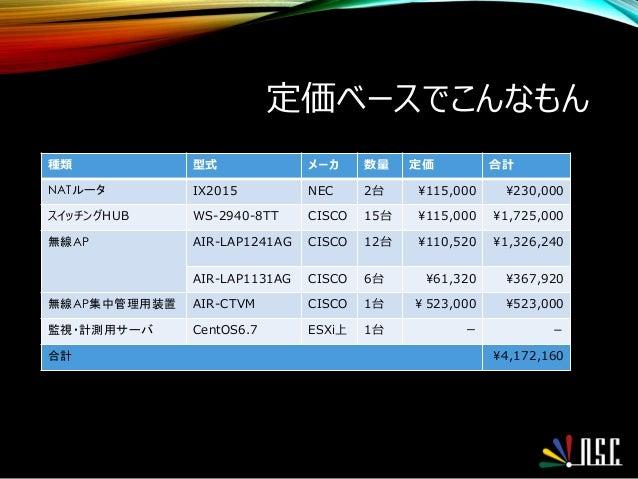 定価ベースでこんなもん 種類 型式 メーカ 数量 定価 合計 NATルータ IX2015 NEC 2台 115,000 230,000 スイッチングHUB WS-2940-8TT CISCO 15台 115,000 1,725,000 無線AP...