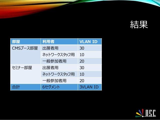 結果 部屋 利用者 VLAN ID CMSブース部屋 出展者用 30 ネットワークスタッフ用 10 一般参加者用 20 セミナー部屋 出展者用 30 ネットワークスタッフ用 10 一般参加者用 20 合計 6セグメント 3VLAN ID