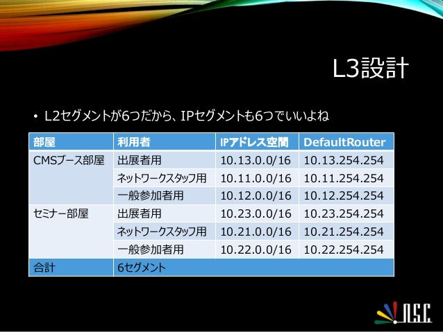 L3設計 • L2セグメントが6つだから、IPセグメントも6つでいいよね 部屋 利用者 IPアドレス空間 DefaultRouter CMSブース部屋 出展者用 10.13.0.0/16 10.13.254.254 ネットワークスタッフ用 10...