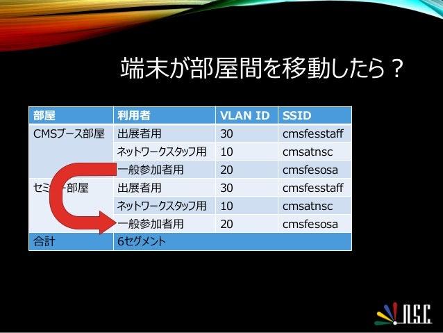 端末が部屋間を移動したら? 部屋 利用者 VLAN ID SSID CMSブース部屋 出展者用 30 cmsfesstaff ネットワークスタッフ用 10 cmsatnsc 一般参加者用 20 cmsfesosa セミナー部屋 出展者用 30 ...