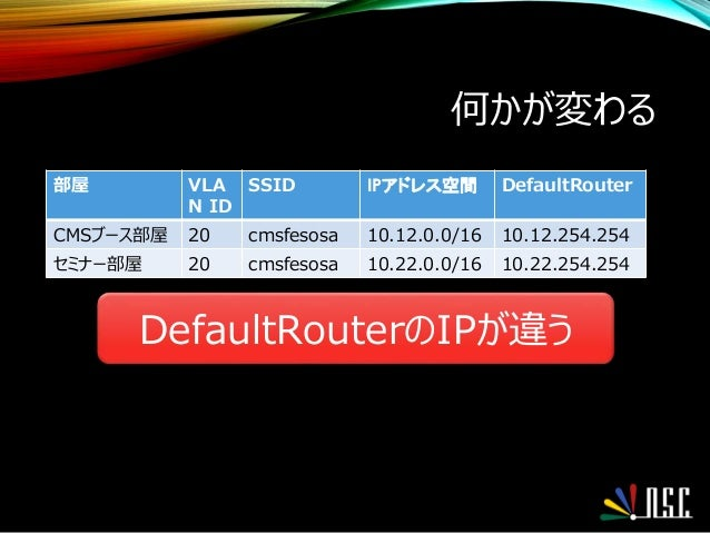 何かが変わる 部屋 VLA N ID SSID IPアドレス空間 DefaultRouter CMSブース部屋 20 cmsfesosa 10.12.0.0/16 10.12.254.254 セミナー部屋 20 cmsfesosa 10.22....