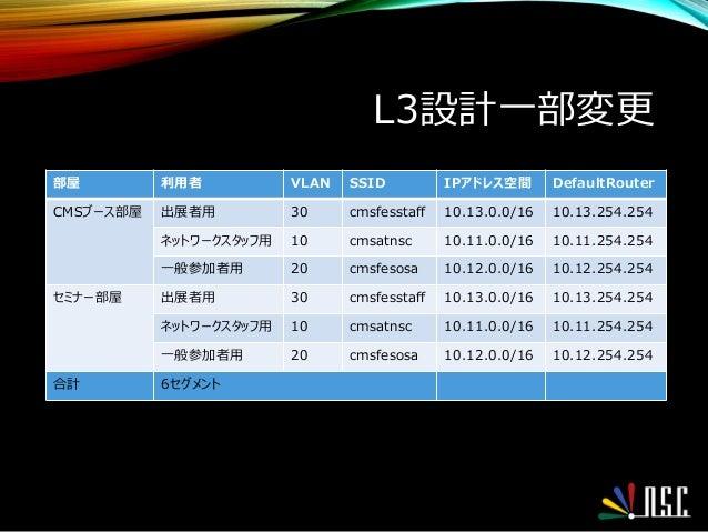 L3設計一部変更 部屋 利用者 VLAN SSID IPアドレス空間 DefaultRouter CMSブース部屋 出展者用 30 cmsfesstaff 10.13.0.0/16 10.13.254.254 ネットワークスタッフ用 10 cm...