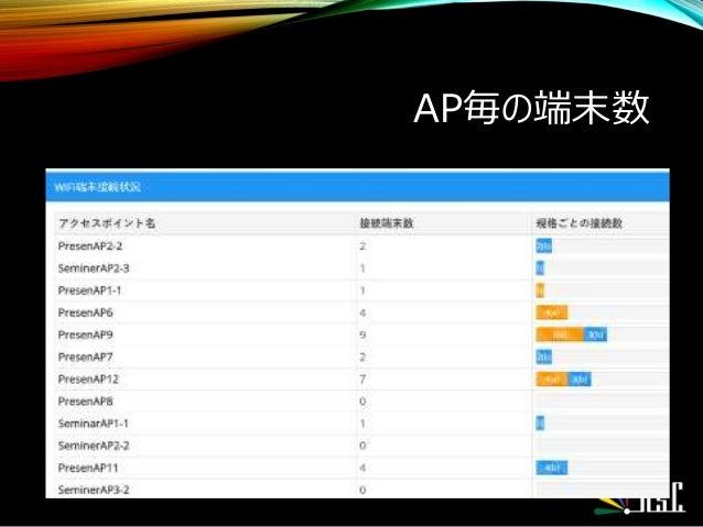 AP毎の端末数 •
