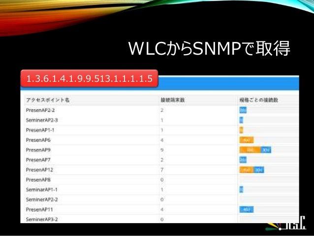WLCからSNMPで取得 1.3.6.1.4.1.9.9.513.1.1.1.1.5