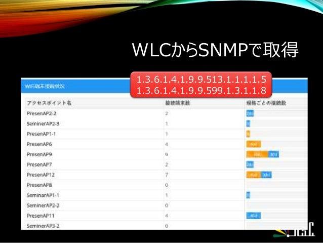 WLCからSNMPで取得 1.3.6.1.4.1.9.9.513.1.1.1.1.5 1.3.6.1.4.1.9.9.599.1.3.1.1.8