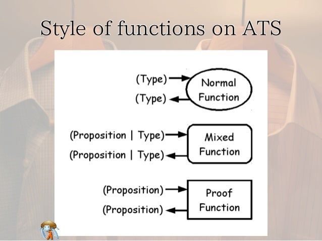 Style of functions on ATSStyle of functions on ATSStyle of functions on ATSStyle of functions on ATSStyle of functions on ...