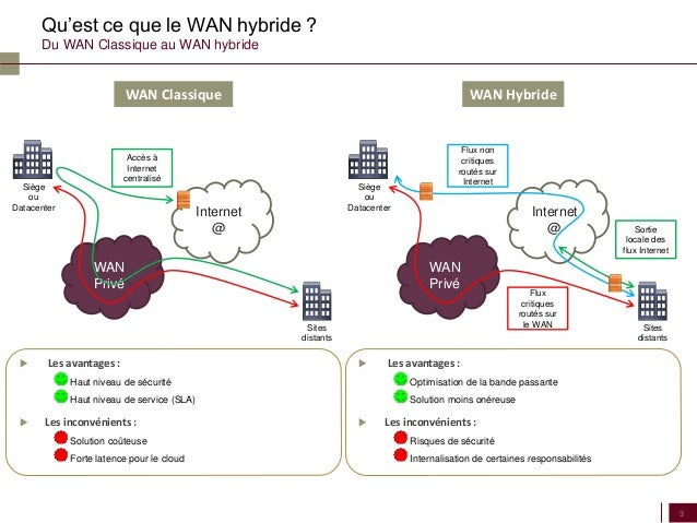 the conclusion of wan The private wan is being sidelined in part due to the growth of mobility and the cloud plan to increase your use of internet as wan going forward.