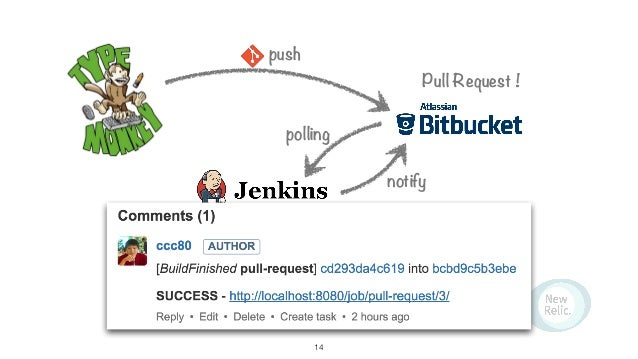 push polling Pull Request ! Pass ! notify 14