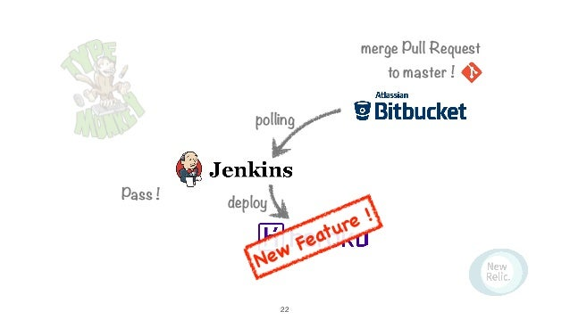 merge Pull Request to master ! polling Pass ! deploy New Feature ! 22
