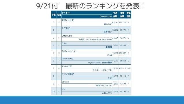 2015/09/21付 オリジナルiTunes週間トップソングトピックス Slide 3