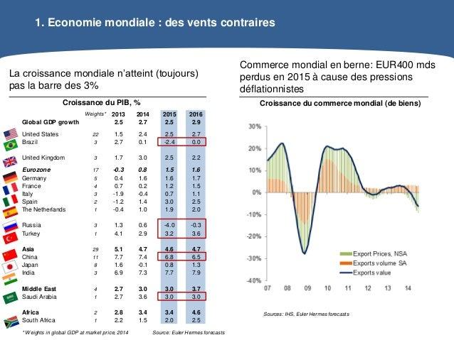 Web conférence situation économique de l'Union Européenne Slide 2