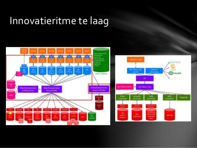 Haalbaarheidsonderzoek eengemaakt bibliotheeksysteem Slide 3