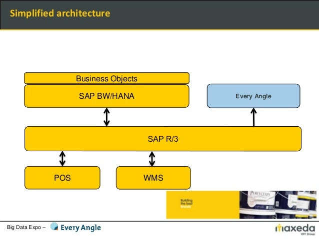 Big Data Expo – Simplified architecture SAP BW/HANA Every Angle POS WMS Business Objects