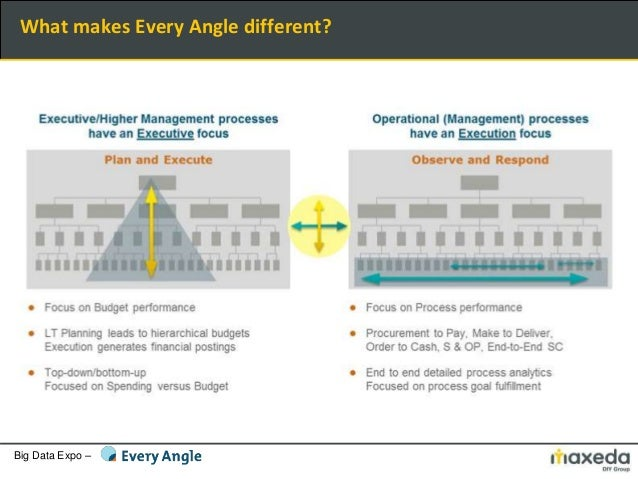Big Data Expo – What makes Every Angle different?