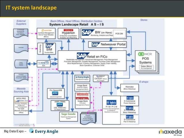 Big Data Expo – IT system landscape