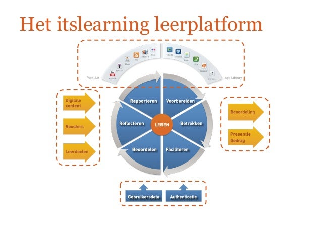 Itslearning in de bestaande applicatie infrastructuur for Itslearning