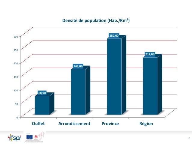 10 0 50 100 150 200 250 300 Ouffet Arrondissement Province Région 68,90 168,00 282,00 212,00 Densité de population (Hab./K...