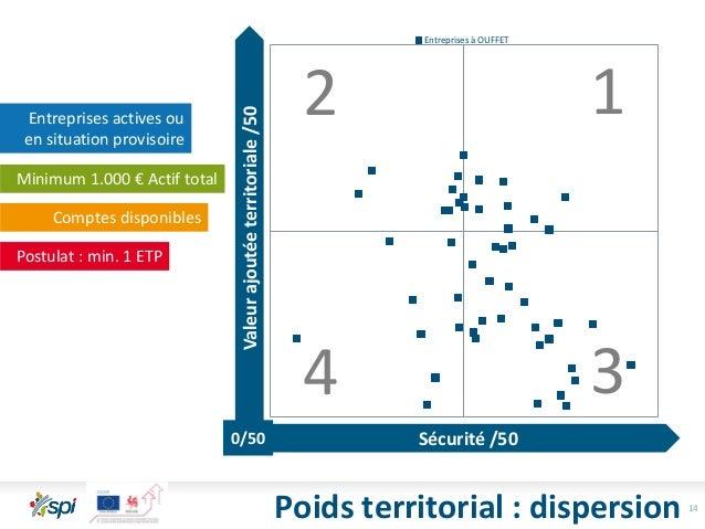 14 Entreprises à OUFFET 2 1 4 3 Poids territorial : dispersion Entreprises actives ou en situation provisoire Minimum 1.00...