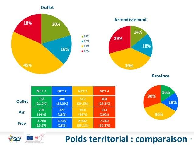 15 20% 16% 45% 18% Ouffet NPT1 NPT2 NPT3 NPT4 14% 18% 39% 29% Arrondissement 16% 18% 36% 30% Province NPT 1 NPT 2 NPT 3 NP...