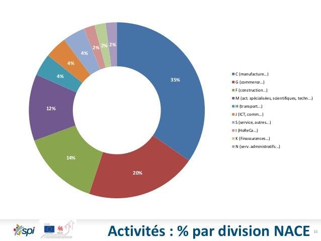 16 35% 20% 14% 12% 4% 4% 4% 2% 2% 2% C (manufacture...) G (commerce...) F (construction...) M (act. spécialisées, scientif...