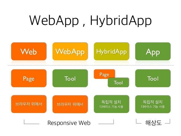 • Polyglot • Full Stack Engineer • Microservice Architecture • Cloud • Big Data / 분석 / 분산처리 • API / OpenSource • Storage /...