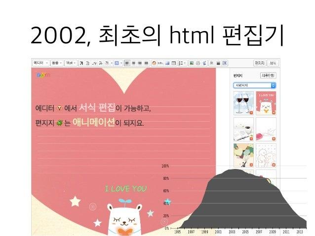 2002, 최초의 html 편집기