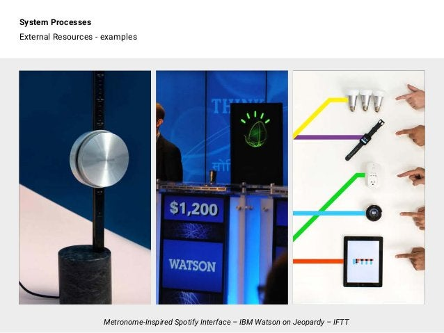 System Processes External Resources - examples Metronome-Inspired Spotify Interface – IBM Watson on Jeopardy – IFTT