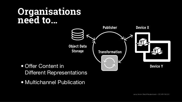 Organisations need to… •Offer Content in Different Representations •Multichannel Publication acsr, Armin Stroß-Radschinski –...