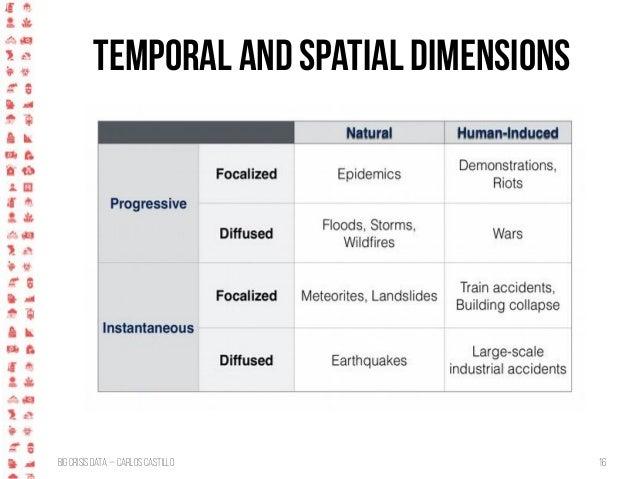 BigCrisis Data — Carlos Castillo 16 Temporal and Spatial Dimensions