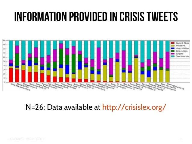 Big Crisis Data — Carlos Castillo 35 Information Provided in Crisis Tweets N=26; Data available at http://crisislex.org/