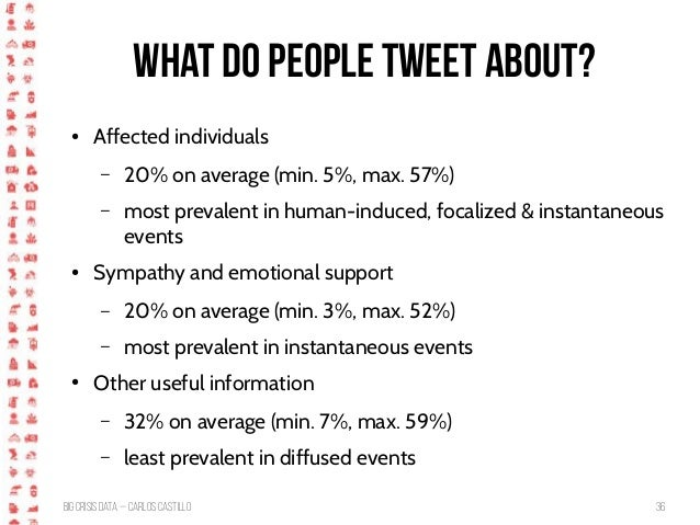 BigCrisis Data — Carlos Castillo 36 What do people tweet about? ● Affected individuals – 20% on average (min. 5%, max. 57%...