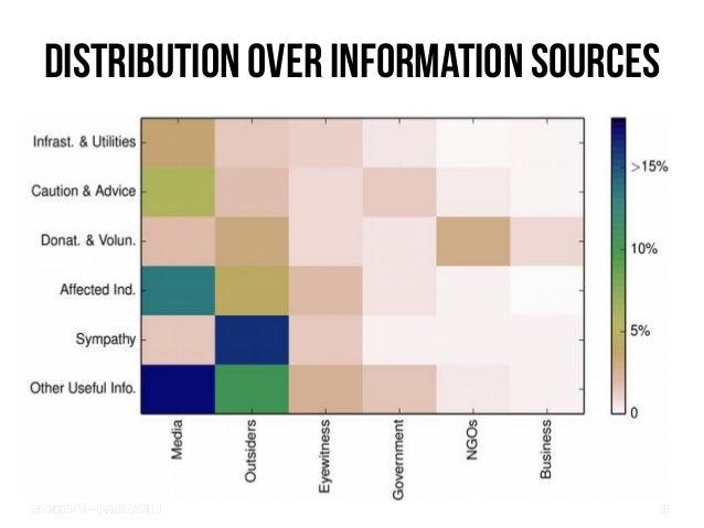 Big Crisis Data — Carlos Castillo 38 Distribution over information sources