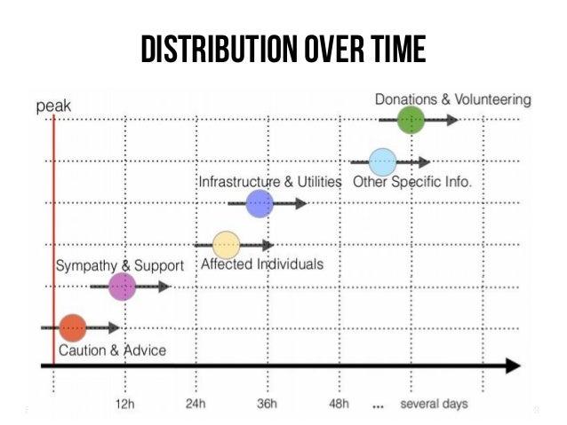 Big Crisis Data — Carlos Castillo 39 Distribution over time