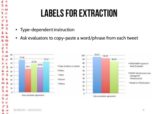 BigCrisis Data — Carlos Castillo 43 Labels for extraction ● Type-dependent instruction ● Ask evaluators to copy-paste a wo...