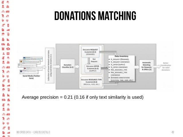 BigCrisis Data — Carlos Castillo 49 Donations matching Average precision = 0.21 (0.16 if only text similarity is used)
