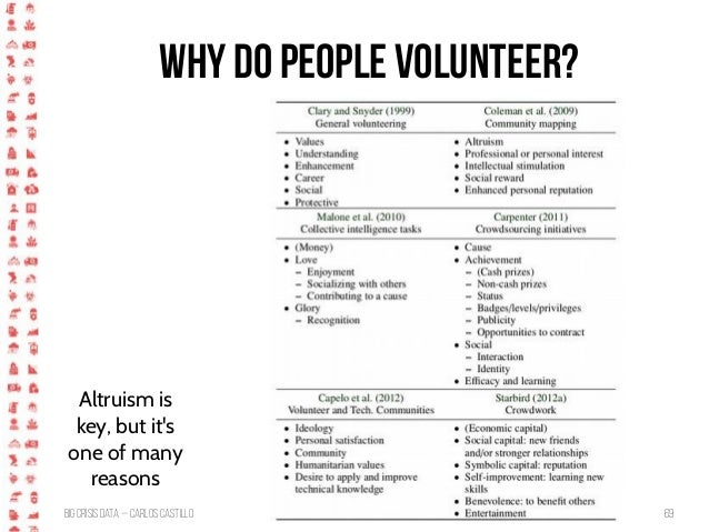 BigCrisis Data — Carlos Castillo 69 Why do people volunteer? Altruism is key, but it's one of many reasons