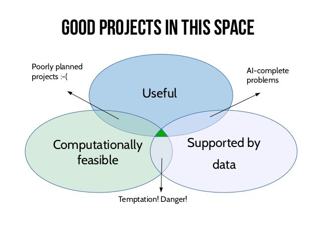 Computationally feasible Supported by data Useful Good projects in this space Temptation! Danger! Poorly planned projects ...