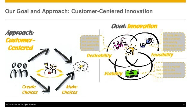 design thinking business innovation pdf