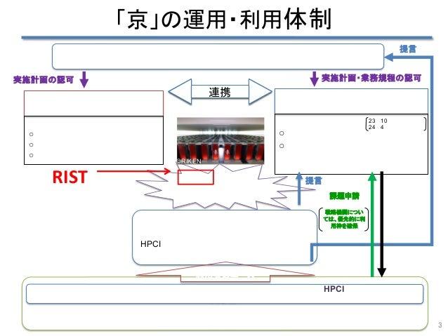 CMSI計算科学技術特論C (2015) xTAPP をはじめとしたDFT コードと Slide 3