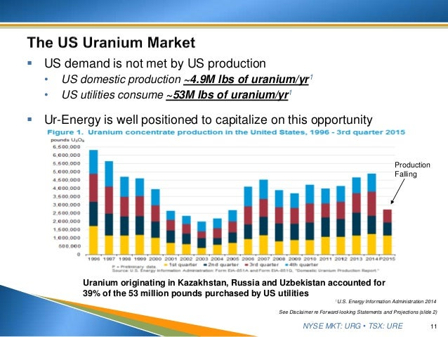 NYSE MKT: URG • TSX: URE  US demand is not met by US production • US domestic production ~4.9M lbs of uranium/yr1 • US ut...